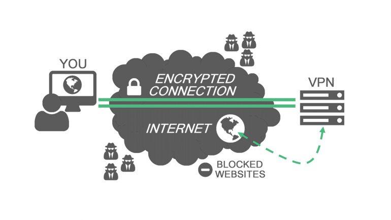 الشبكات الافتراضية الخاصة (VPN)